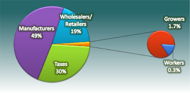This pie chart shows the share that tobacco industry pickers take of total revenues. This is most likely due to the low wages of crop pickers.