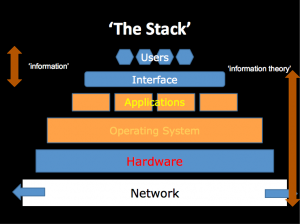 """The Stack"" shows different layers between users and the physical materials of network. The interface simulates the way human view the world. However, when the layers go deeper, things are presented in a way that more distant from natural language."