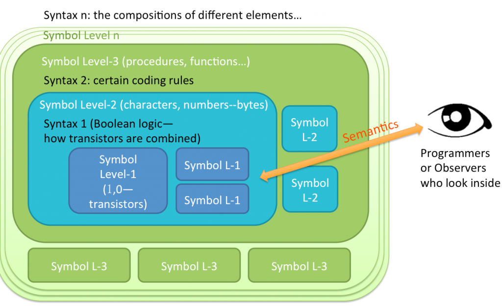 The modular structure in the language of General Information Theory
