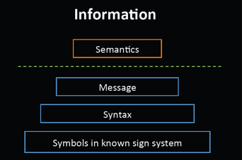 The stack of General Information Theory