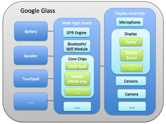 The general architecture of Google Glass