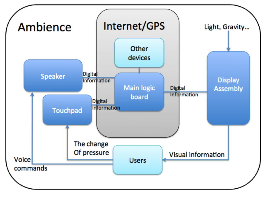 A sketch of some interfaces in Google Glass