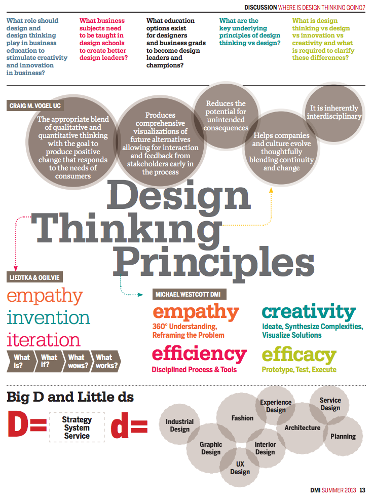 Final Project Cctp 820 Leading By Design Principles