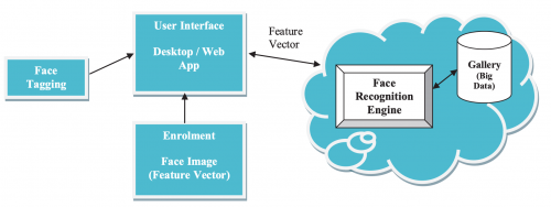 Facial Recognition and Cloud Computing | CCTP-607: