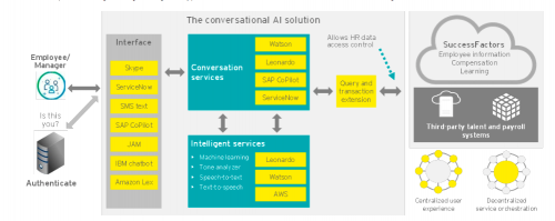 How will Artificial Intelligence Change the HR Industry? | CCTP-607