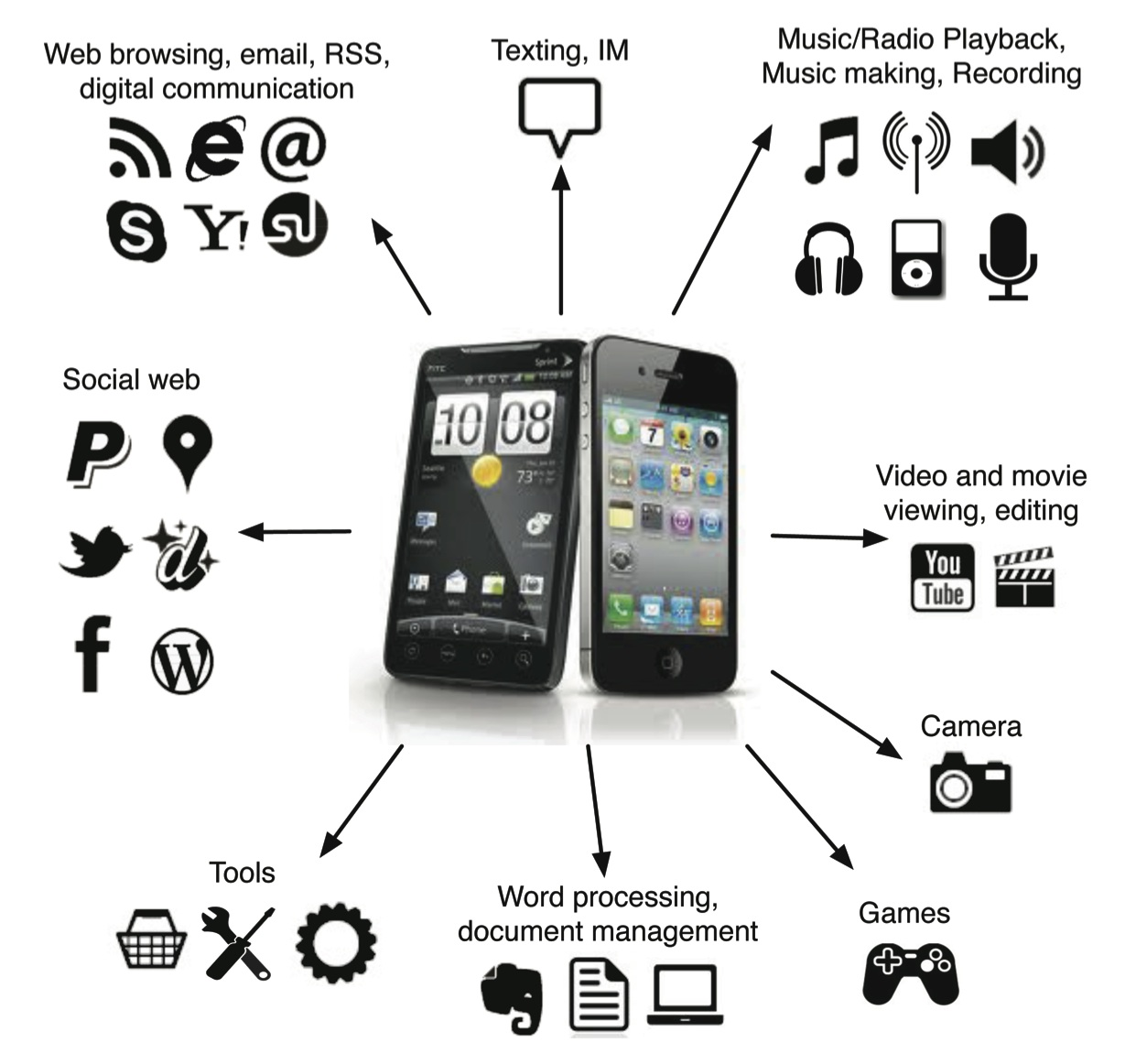what is mobile phone