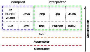 Programming Language & Computational Thinking | CCTP 748