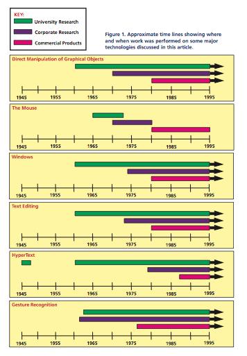 HCI Technology Timeline