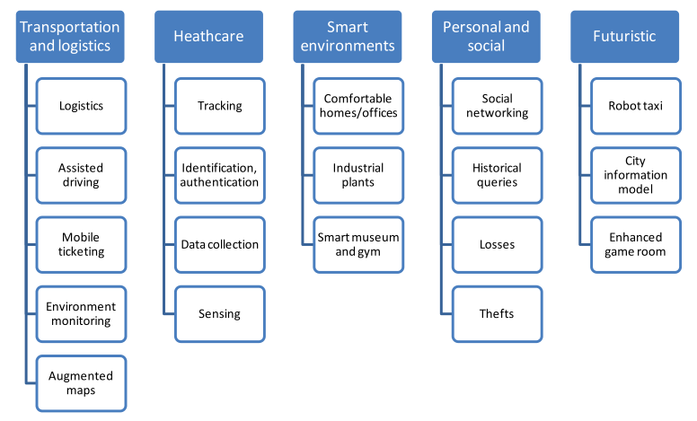 Figure 11: Applications of IoT (Source: Luigi Atzori et al, The Internet of Things: A Survey)