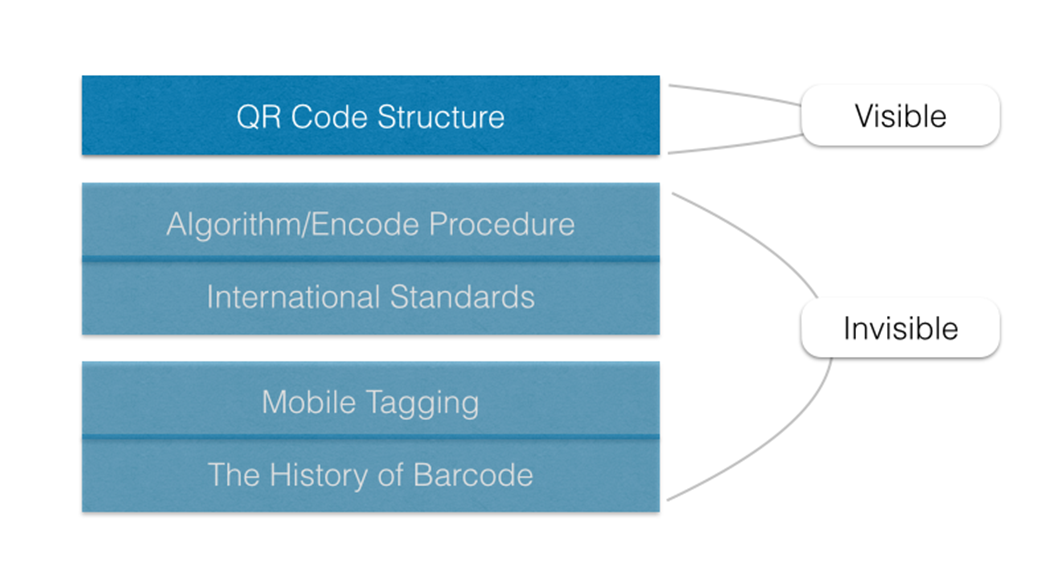 Figure 4: Substructure of QR Code