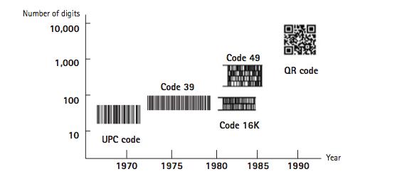 Figure 9: The History of Barcode (Source: Tan Jin Soon, QR Code)