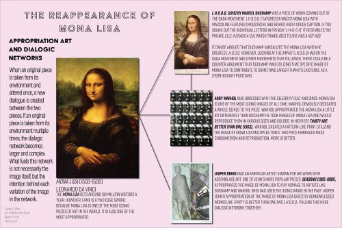 The Reappearance of Mona Lisa: Appropriation Art and