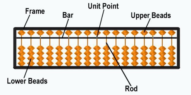 The structure of an abacus. Source: www.icespune.com
