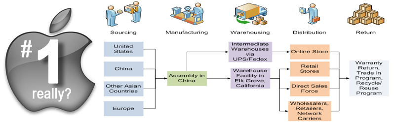 research paper on distribution management