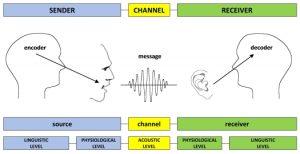 encode-decode-model-of-communication