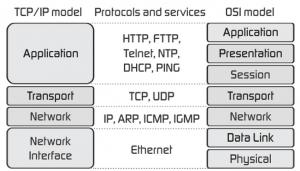 TCP-IP-model-vs-OSI-model