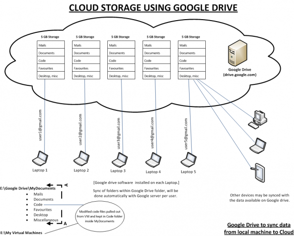 The Architecture of Google Drive | CCTP 820 – Leading by
