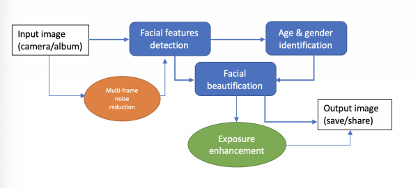 figure 11  flowchart: how beauty camera works