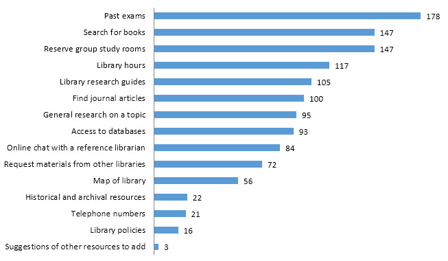 2016-Survey-What-students-are-looking-for-when-visiting-the-library