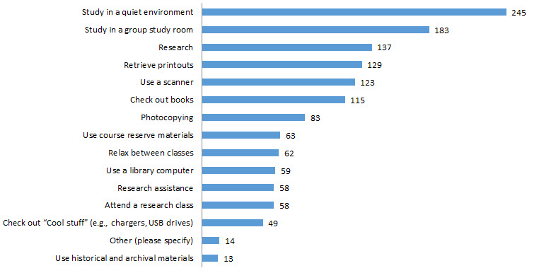 Reasons for visiting the Law Library