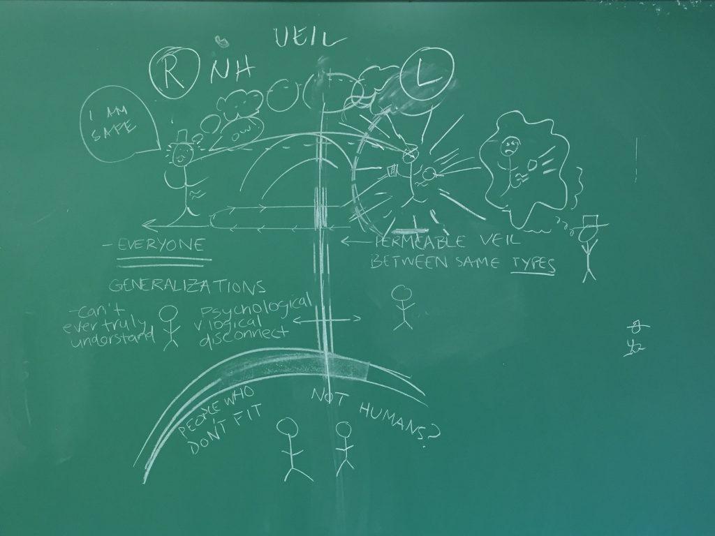 DiagramLiftedVeilAdamSmith