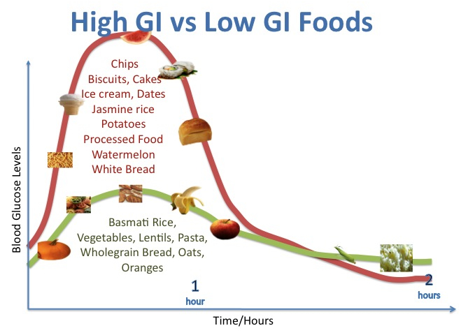 Image result for glycemic index