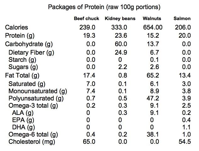Protein As A Nutritional Package Georgetown Food Studies