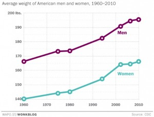 https://www.washingtonpost.com/news/wonk/wp/2015/06/12/look-at-how-much-weight-weve-gained-since-the-1960s/