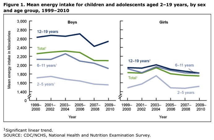 Trends in Intake of Energy and Macronutrients in Children and Adolescents From 1999–2000 Through 2009–2010 http://www.cdc.gov/nchs/data/databriefs/db113.htm