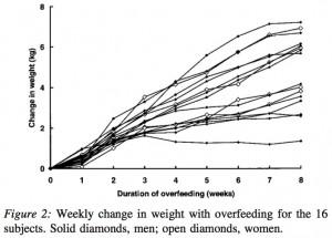 Obesity 14: 690 (2006)