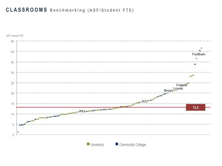 Classrooms per Student