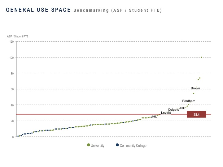 General Use Space Benchmarking