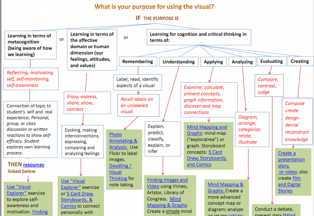 A flowchart for helping faculty decide what visual tools to use in their teaching